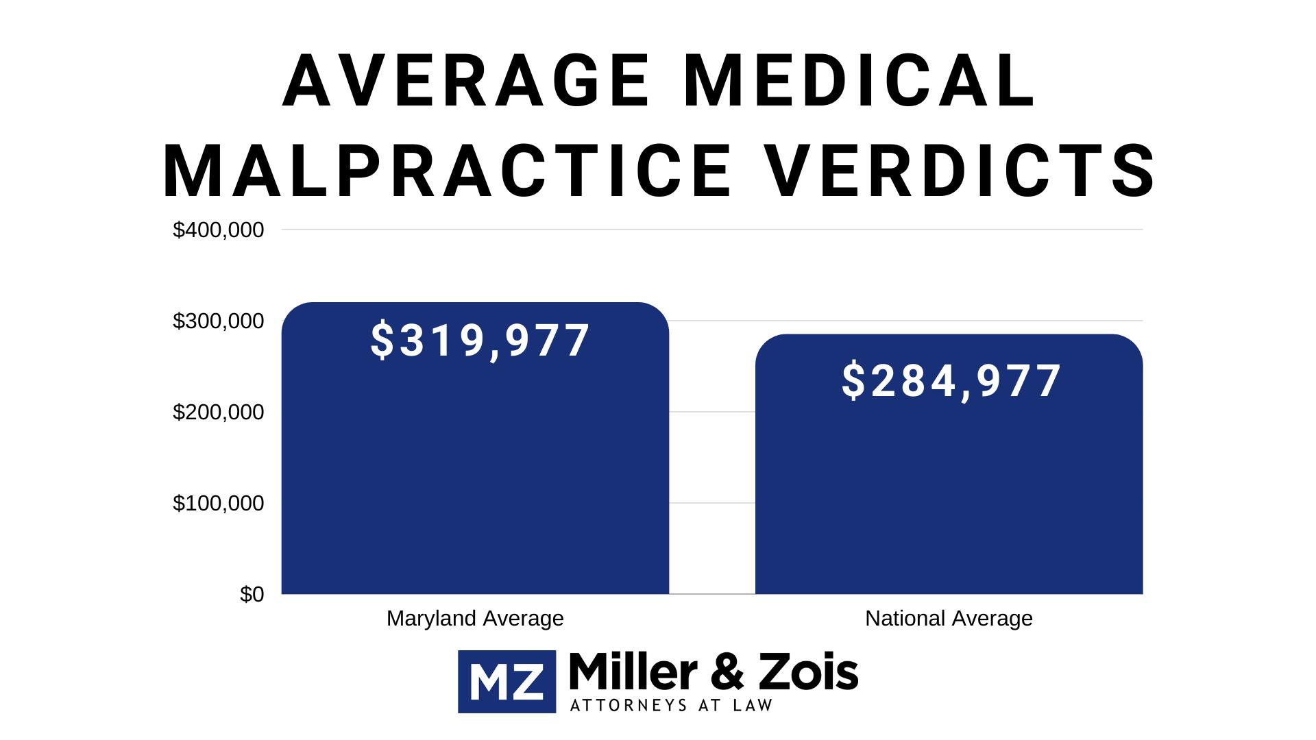 medical malpractice verdicts