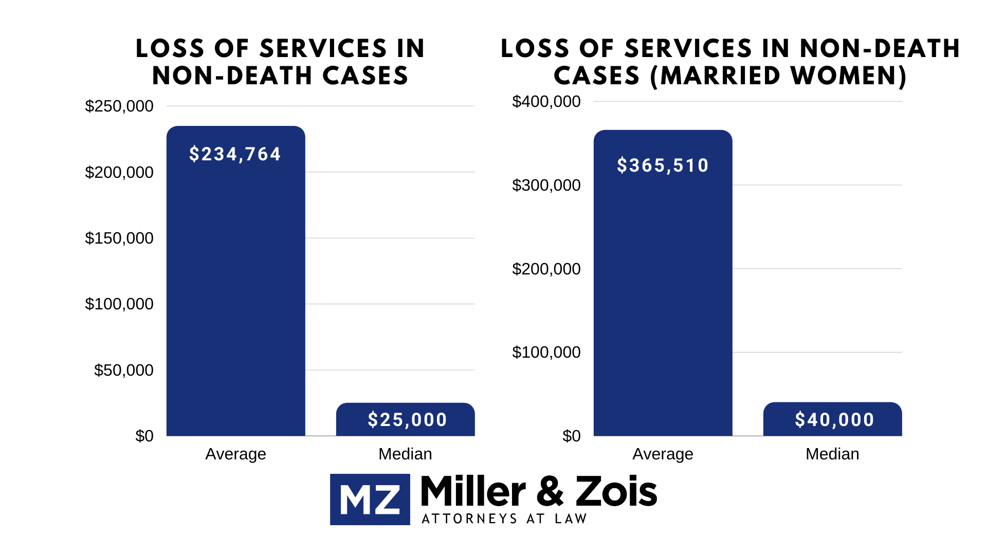 loss of services cases