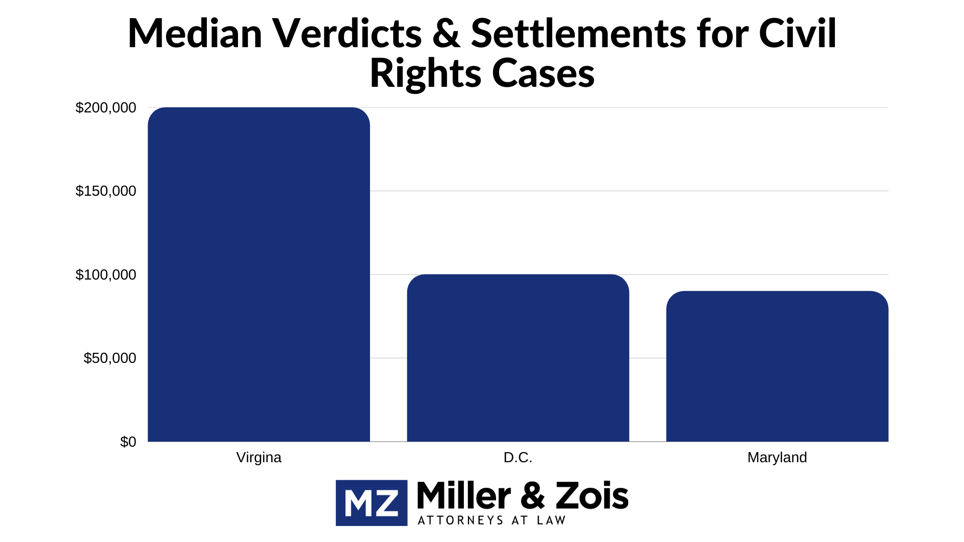 civil rights settlements